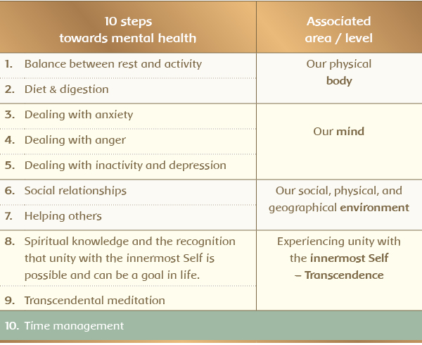 10 Steps towards mental health